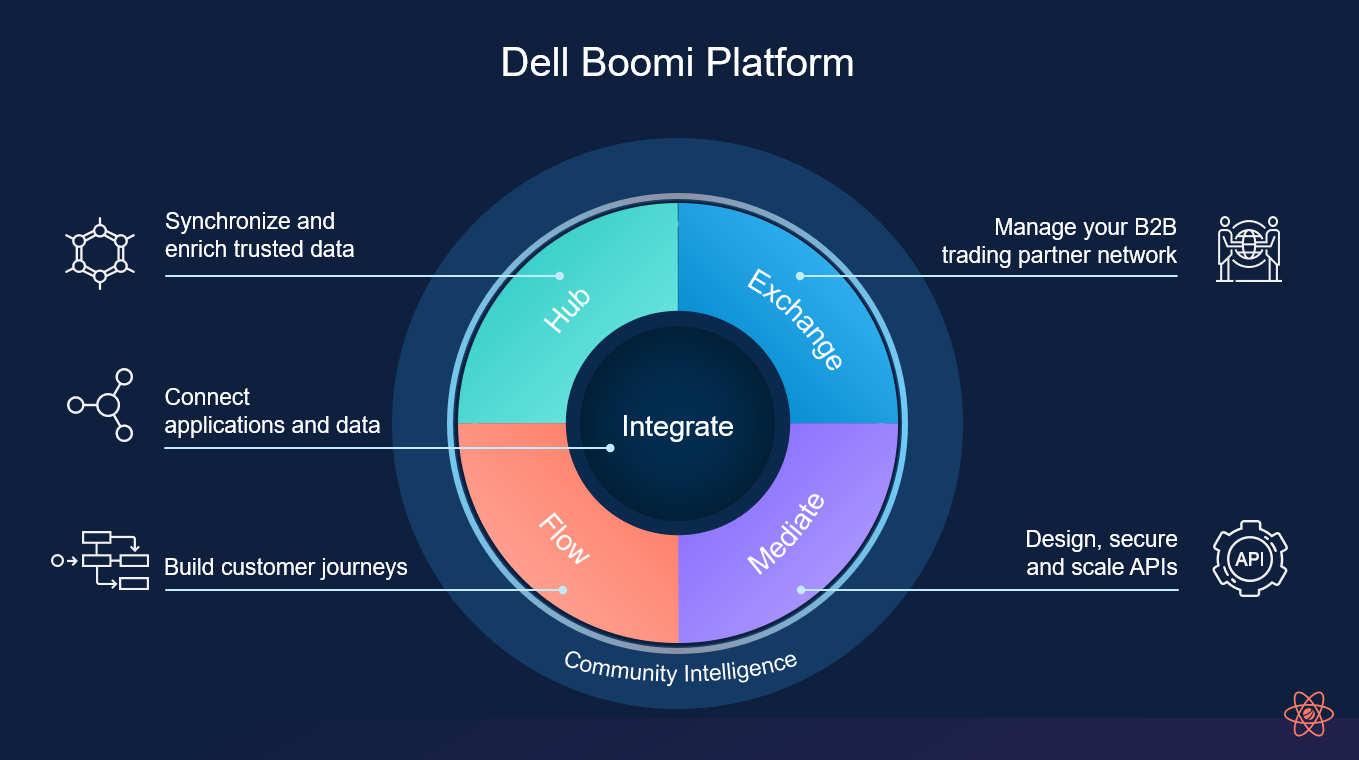 Join us to Learn about the Dell Boomi Product Roadmap and Vision